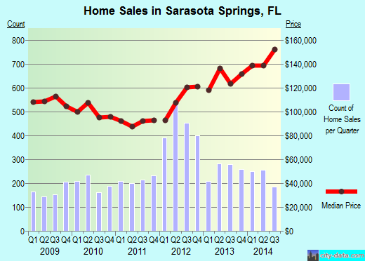 Sarasota Springs,FL real estate house value index trend