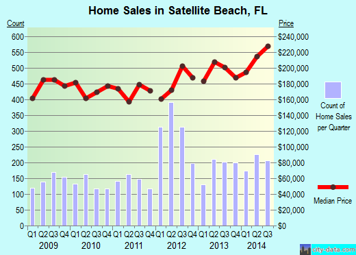 Satellite Beach,FL real estate house value index trend