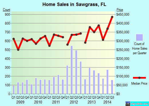 Sawgrass,FL real estate house value index trend