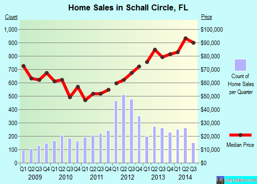 Schall Circle,FL real estate house value index trend