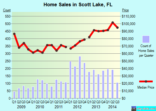 Scott Lake,FL real estate house value index trend