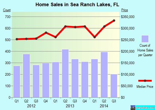 Sea Ranch Lakes,FL real estate house value index trend