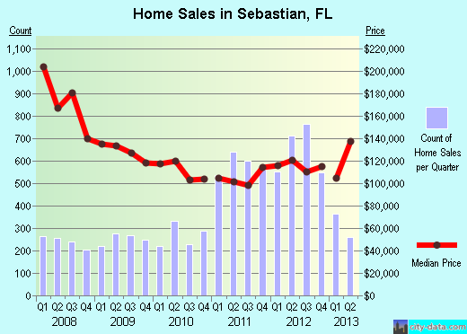 Sebastian,FL real estate house value index trend