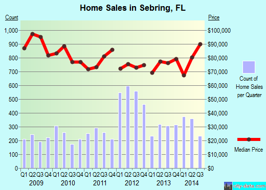 Sebring,FL real estate house value index trend