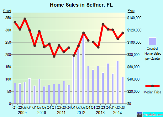 Seffner,FL real estate house value index trend