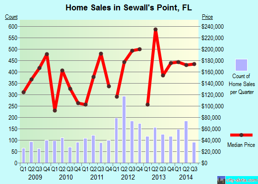 Sewall's Point,FL real estate house value index trend