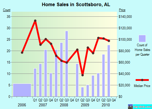 Scottsboro,AL real estate house value index trend