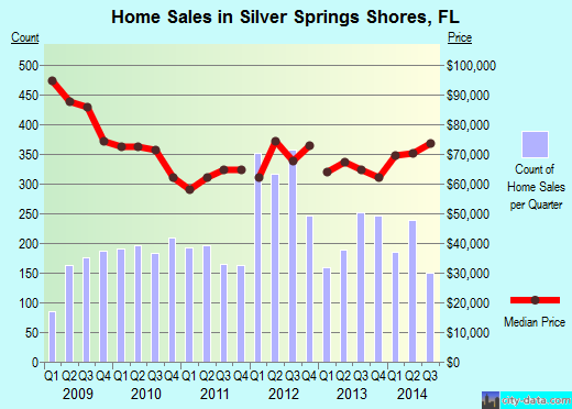 Silver Springs Shores,FL real estate house value index trend