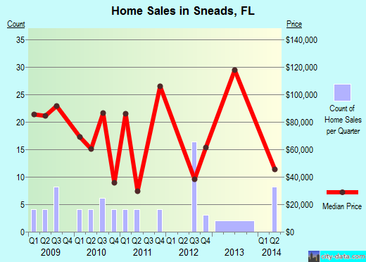 Sneads,FL real estate house value index trend