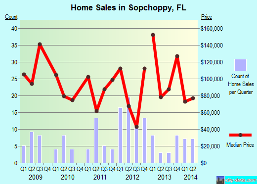 Sopchoppy,FL real estate house value index trend