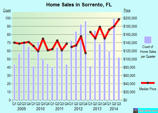 Sorrento,FL real estate house value index trend