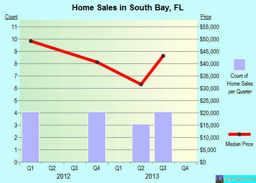 South Bay,FL real estate house value index trend