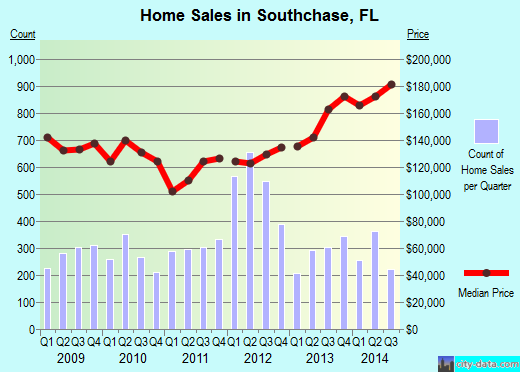 Southchase,FL real estate house value index trend