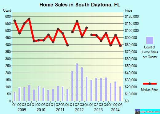 South Daytona,FL real estate house value index trend