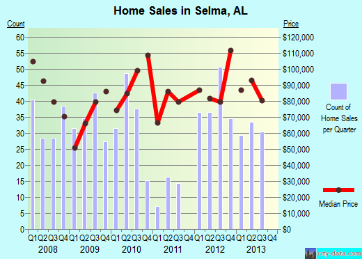Selma,AL real estate house value index trend