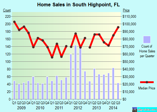 South Highpoint,FL real estate house value index trend