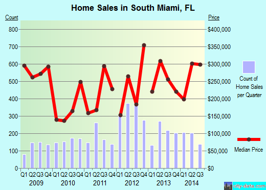 South Miami,FL real estate house value index trend