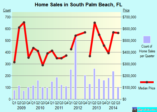 South Palm Beach,FL real estate house value index trend