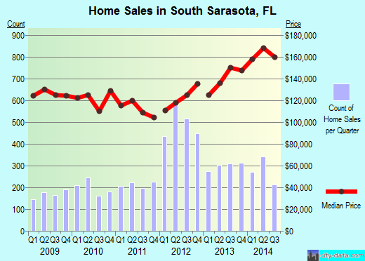 South Sarasota,FL real estate house value index trend