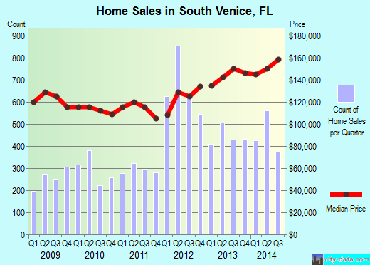 South Venice,FL real estate house value index trend