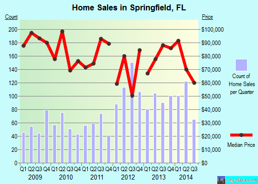 Springfield,FL real estate house value index trend
