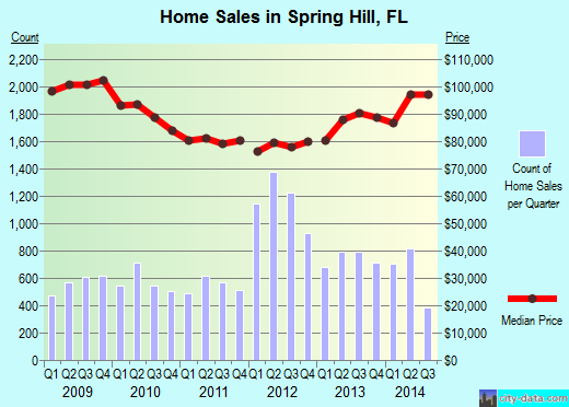 Spring Hill,FL real estate house value index trend