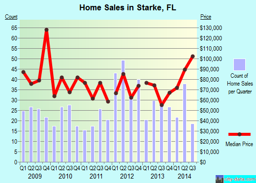 Starke,FL real estate house value index trend