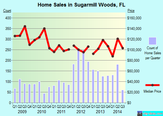 Sugarmill Woods,FL real estate house value index trend