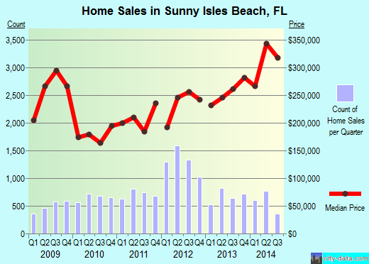 Sunny Isles Beach,FL real estate house value index trend