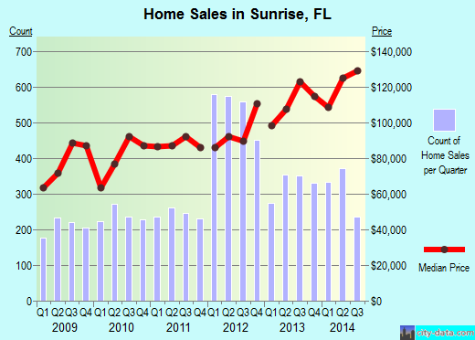 Sunrise,FL real estate house value index trend