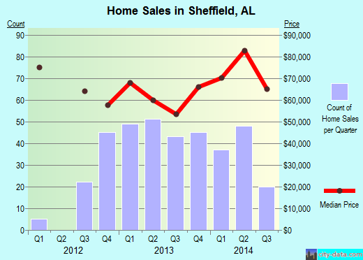 Sheffield,AL real estate house value index trend