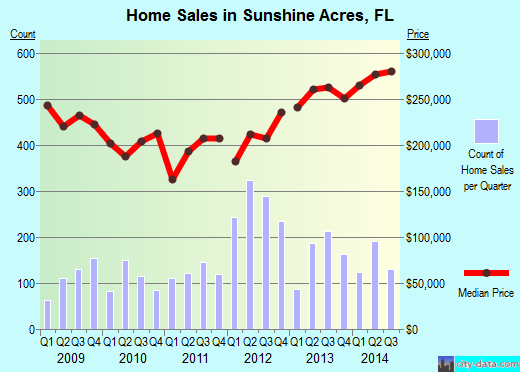 Sunshine Acres,FL real estate house value index trend