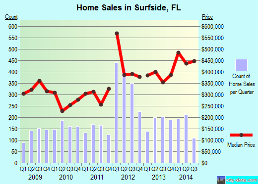 Surfside,FL real estate house value index trend