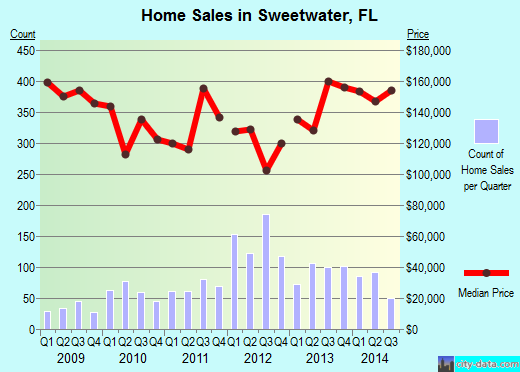 Sweetwater,FL real estate house value index trend