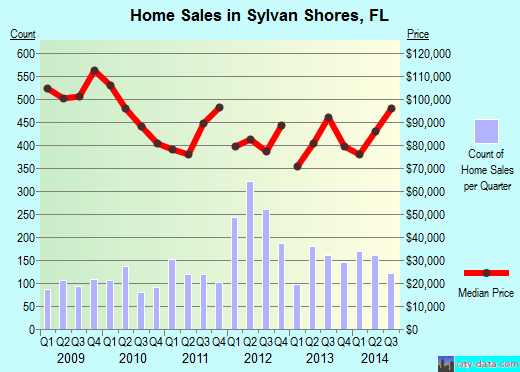 Sylvan Shores,FL real estate house value index trend