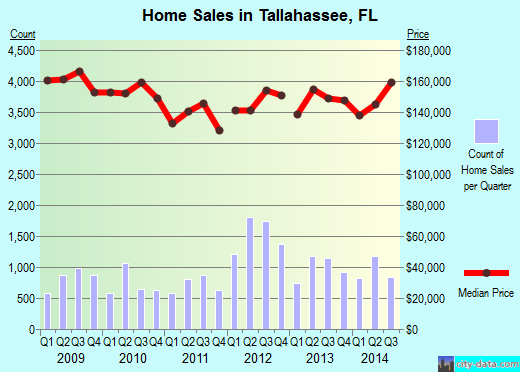 Tallahassee,FL real estate house value index trend