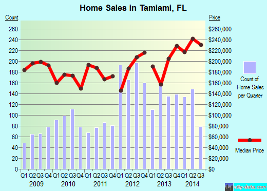 Tamiami,FL real estate house value index trend