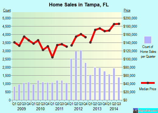 Tampa,FL real estate house value index trend