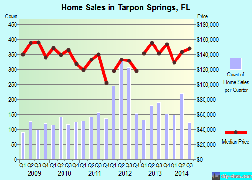 Tarpon Springs,FL real estate house value index trend