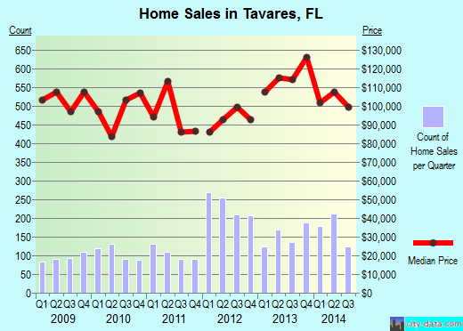 Tavares,FL real estate house value index trend