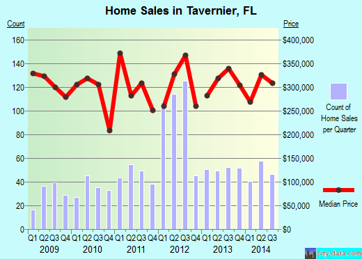 Tavernier,FL real estate house value index trend