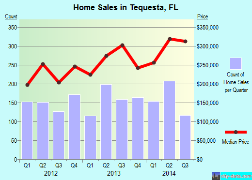 Tequesta,FL real estate house value index trend