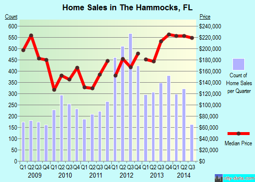 The Hammocks,FL real estate house value index trend