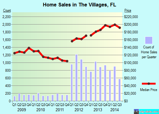 The Villages,FL real estate house value index trend