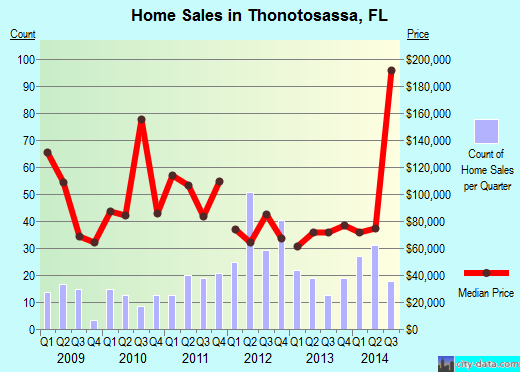 Thonotosassa,FL real estate house value index trend