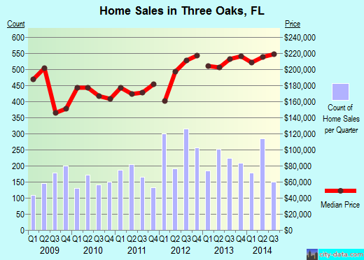 Three Oaks,FL real estate house value index trend