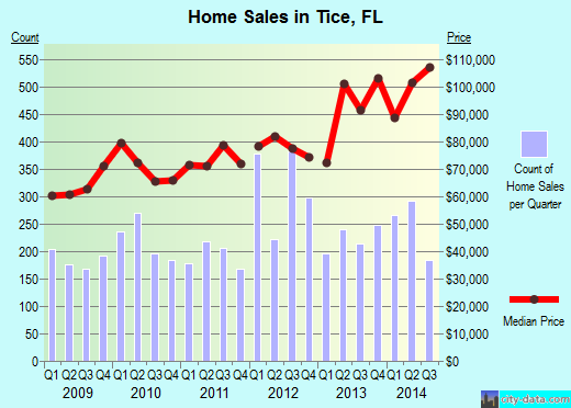 Tice,FL real estate house value index trend