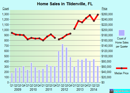 Tildenville,FL real estate house value index trend