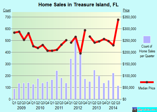 Treasure Island,FL real estate house value index trend