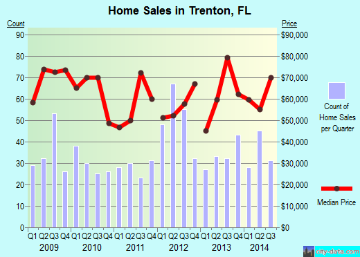 Trenton,FL real estate house value index trend